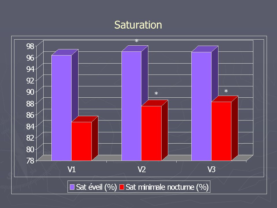 Saturation * * *