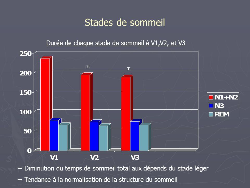 Stades de sommeil Diminution du temps de sommeil total aux dépends du stade léger Tendance à la normalisation de la structure du sommeil Durée de chaq