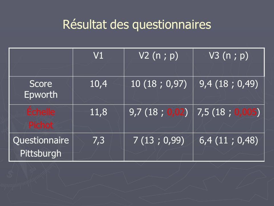 Résultat des questionnaires V1V2 (n ; p)V3 (n ; p) Score Epworth 10,410 (18 ; 0,97)9,4 (18 ; 0,49) Échelle Pichot 11,89,7 (18 ; 0,02)7,5 (18 ; 0,005)