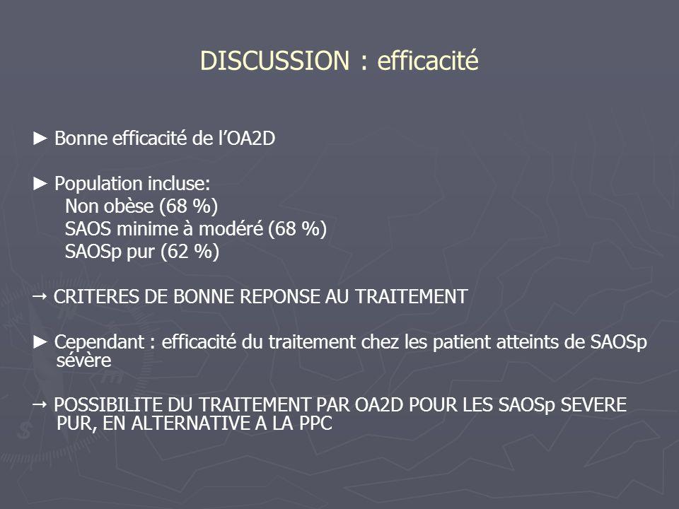 DISCUSSION : efficacité Bonne efficacité de lOA2D Population incluse: Non obèse (68 %) SAOS minime à modéré (68 %) SAOSp pur (62 %) CRITERES DE BONNE