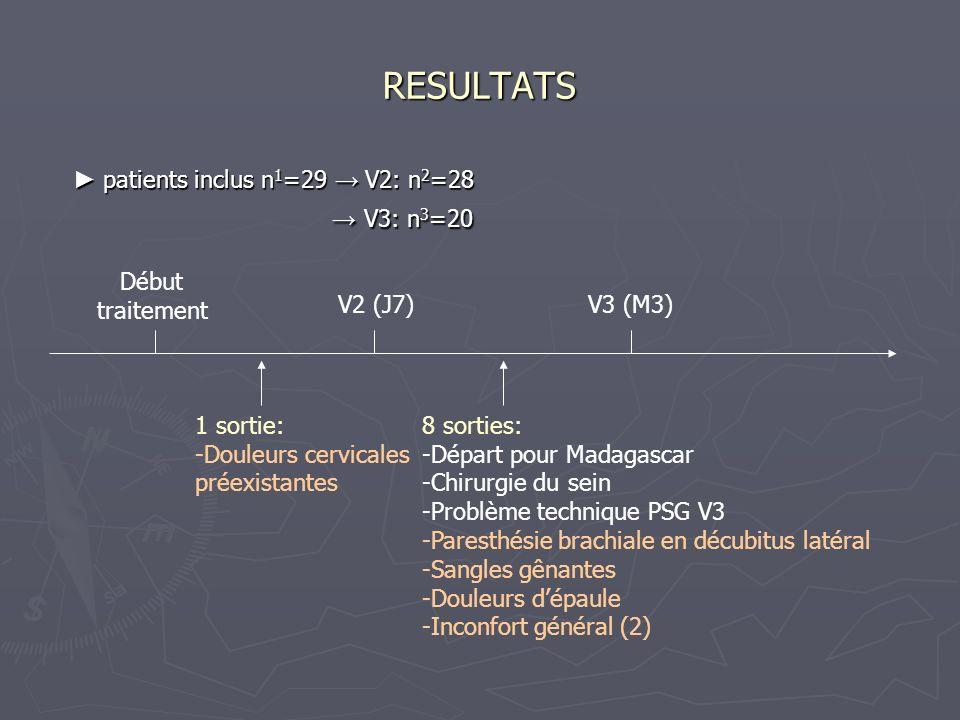 RESULTATS patients inclus n 1 =29 V2: n 2 =28 V3: n 3 =20 patients inclus n 1 =29 V2: n 2 =28 V3: n 3 =20 Début traitement V2 (J7)V3 (M3) 1 sortie: -D