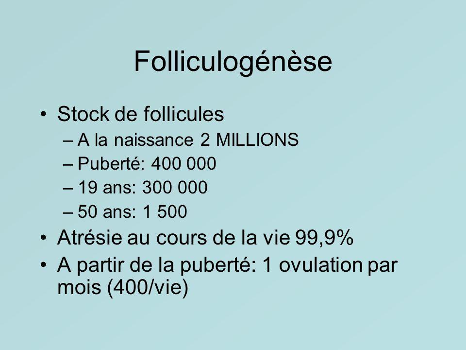 Folliculogénèse Stock de follicules –A la naissance 2 MILLIONS –Puberté: 400 000 –19 ans: 300 000 –50 ans: 1 500 Atrésie au cours de la vie 99,9% A pa