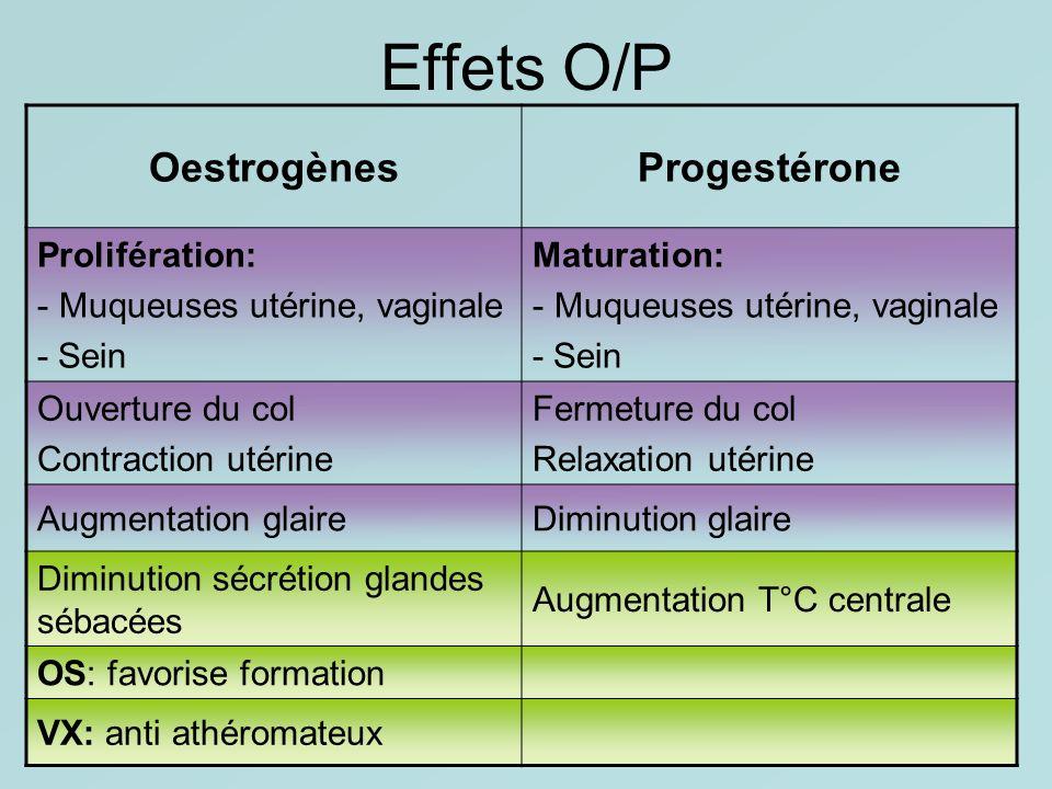 Effets O/P OestrogènesProgestérone Prolifération: - Muqueuses utérine, vaginale - Sein Maturation: - Muqueuses utérine, vaginale - Sein Ouverture du c