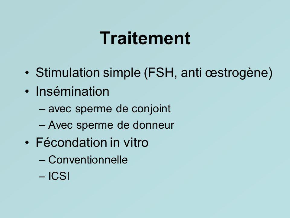 Traitement Stimulation simple (FSH, anti œstrogène) Insémination –avec sperme de conjoint –Avec sperme de donneur Fécondation in vitro –Conventionnell