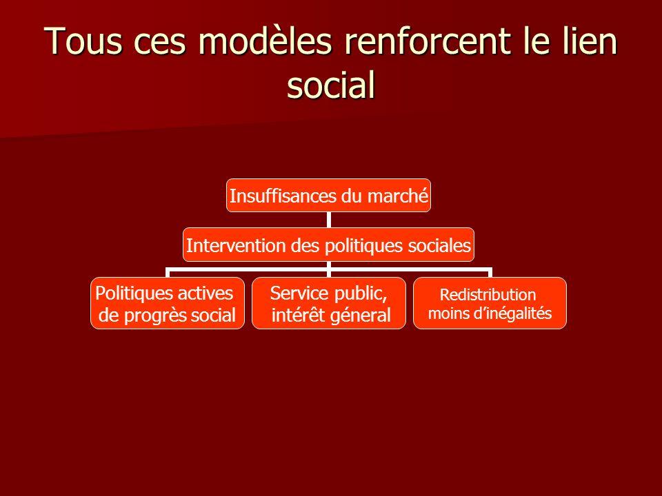 Tous ces modèles renforcent le lien social Insuffisances du marché Intervention des politiques sociales Politiques actives de progrès social Service p