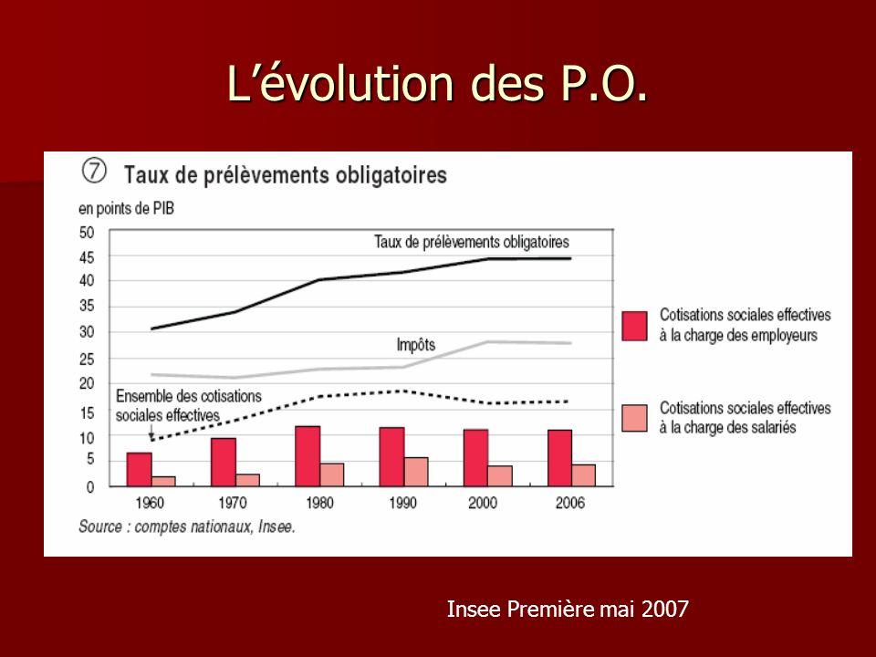 Lévolution des P.O. Insee Première mai 2007