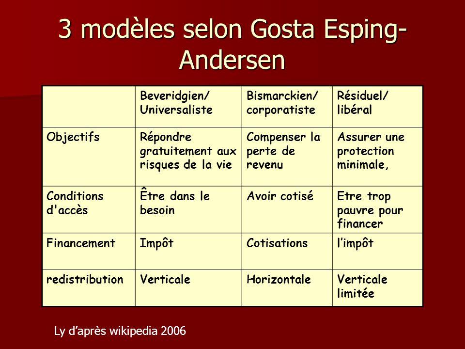3 modèles selon Gosta Esping- Andersen Beveridgien/ Universaliste Bismarckien/ corporatiste Résiduel/ libéral ObjectifsRépondre gratuitement aux risqu