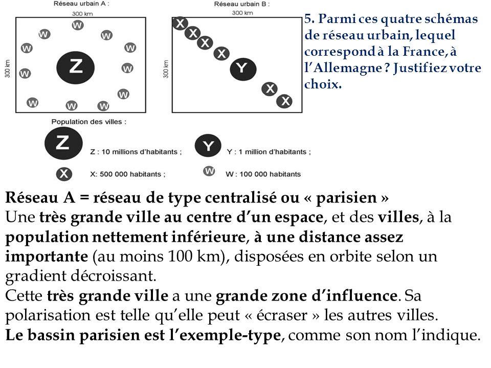 5. Parmi ces quatre schémas de réseau urbain, lequel correspond à la France, à lAllemagne ? Justifiez votre choix. Réseau A = réseau de type centralis