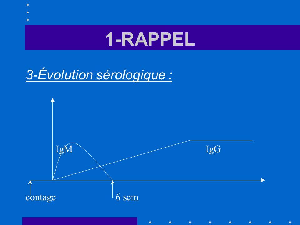 1-RAPPEL 3-Évolution sérologique : IgMIgG contage6 sem