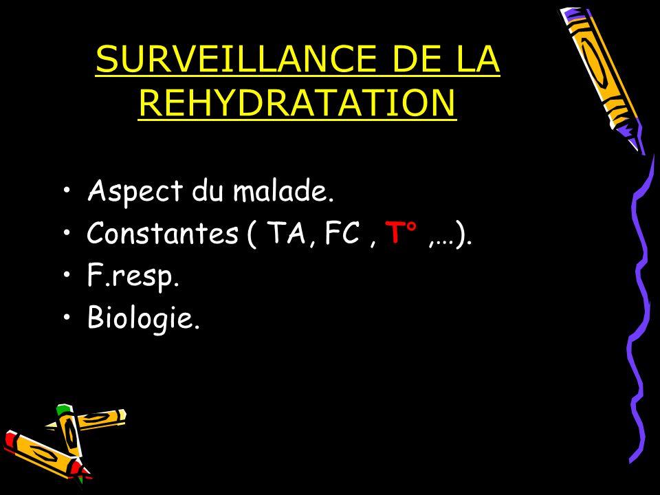 SURVEILLANCE DE LA REHYDRATATION Aspect du malade. Constantes ( TA, FC, T°,…). F.resp. Biologie.