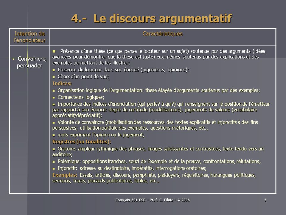 Français 601-ESB - Prof. C. Pilote - A-20065 4.- Le discours argumentatif Intention de lénonciateur Caractéristiques Convaincre, persuader Convaincre,