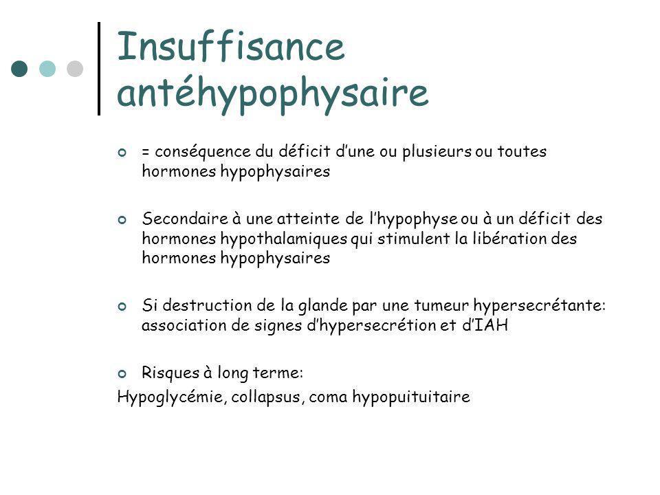Insuffisance antéhypophysaire = conséquence du déficit dune ou plusieurs ou toutes hormones hypophysaires Secondaire à une atteinte de lhypophyse ou à