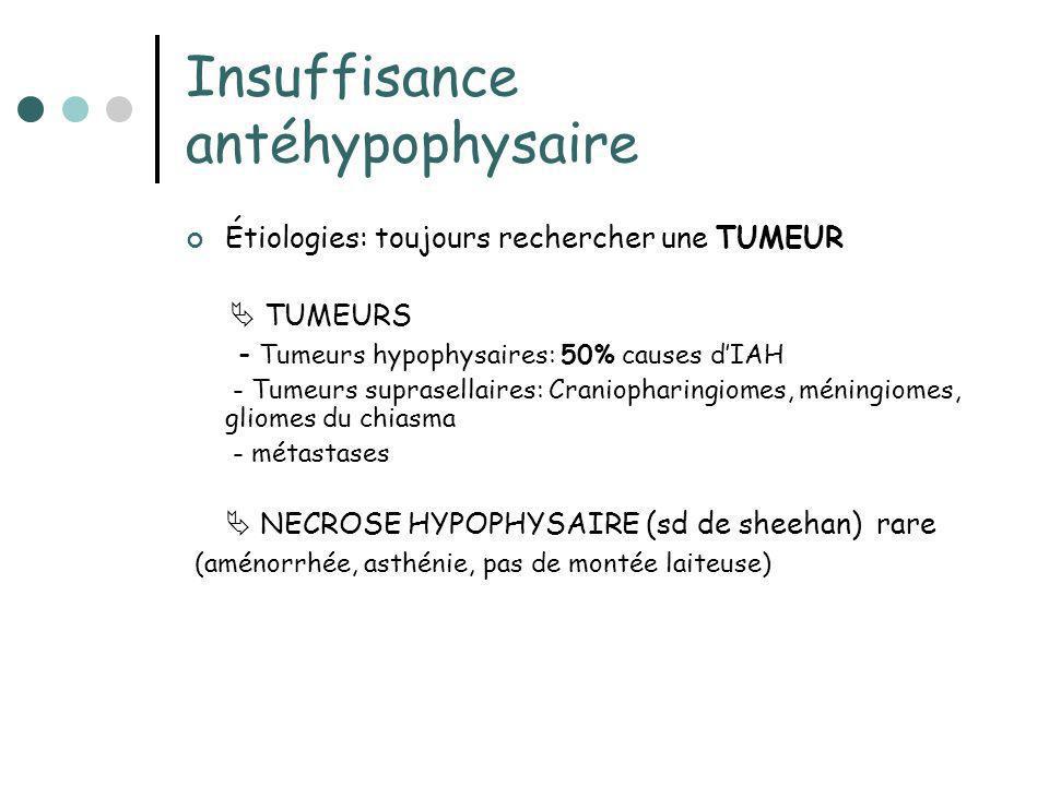Insuffisance antéhypophysaire Étiologies: toujours rechercher une TUMEUR TUMEURS - Tumeurs hypophysaires: 50% causes dIAH - Tumeurs suprasellaires: Cr