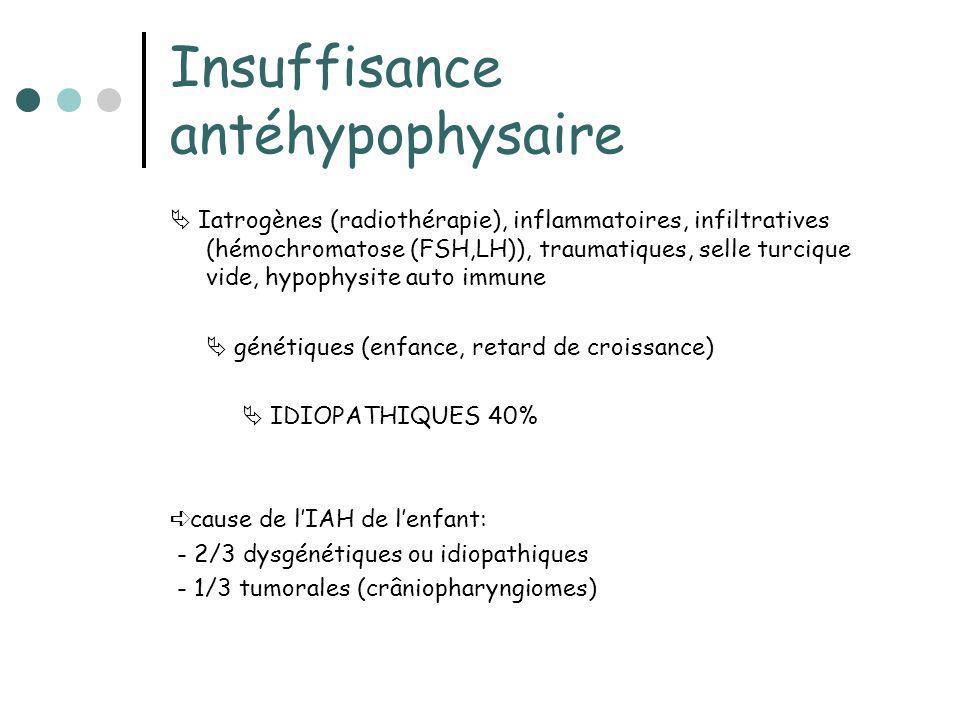 Insuffisance antéhypophysaire Iatrogènes (radiothérapie), inflammatoires, infiltratives (hémochromatose (FSH,LH)), traumatiques, selle turcique vide,