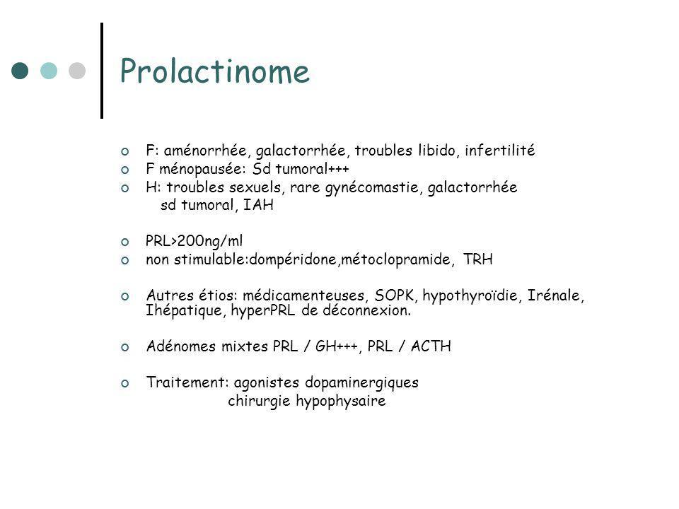 Prolactinome F: aménorrhée, galactorrhée, troubles libido, infertilité F ménopausée: Sd tumoral+++ H: troubles sexuels, rare gynécomastie, galactorrhé