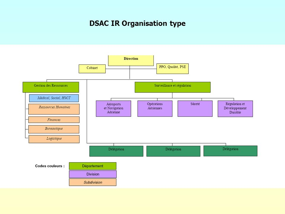 DSAC IR Organisation type