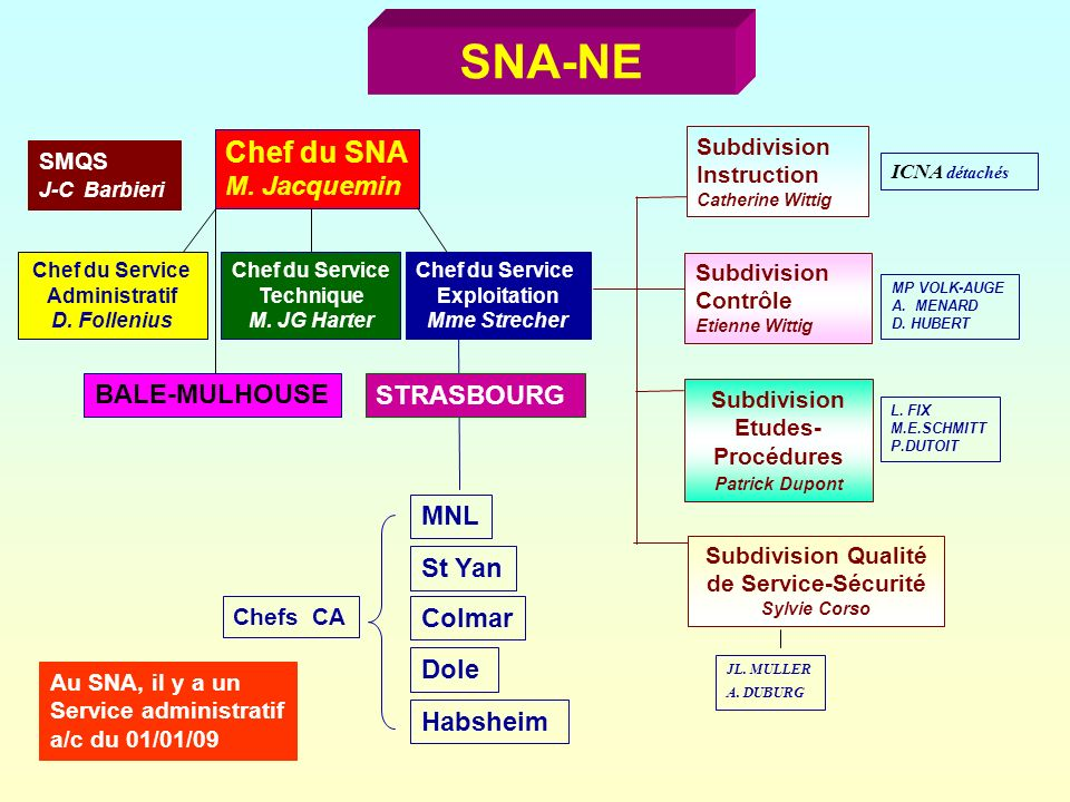 SNA-NE Chef du SNA M. Jacquemin Chef du Service Exploitation Mme Strecher Chef du Service Technique M. JG Harter Chefs CA MNL St Yan Colmar Dole Habsh