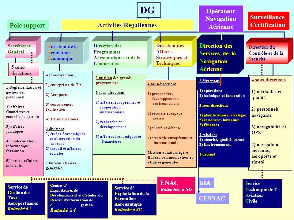 Direction du Contrôle et de la Sécurité Direction des Affaires Stratégiques et Techniques Direction de la Régulation Economique Direction des Programm