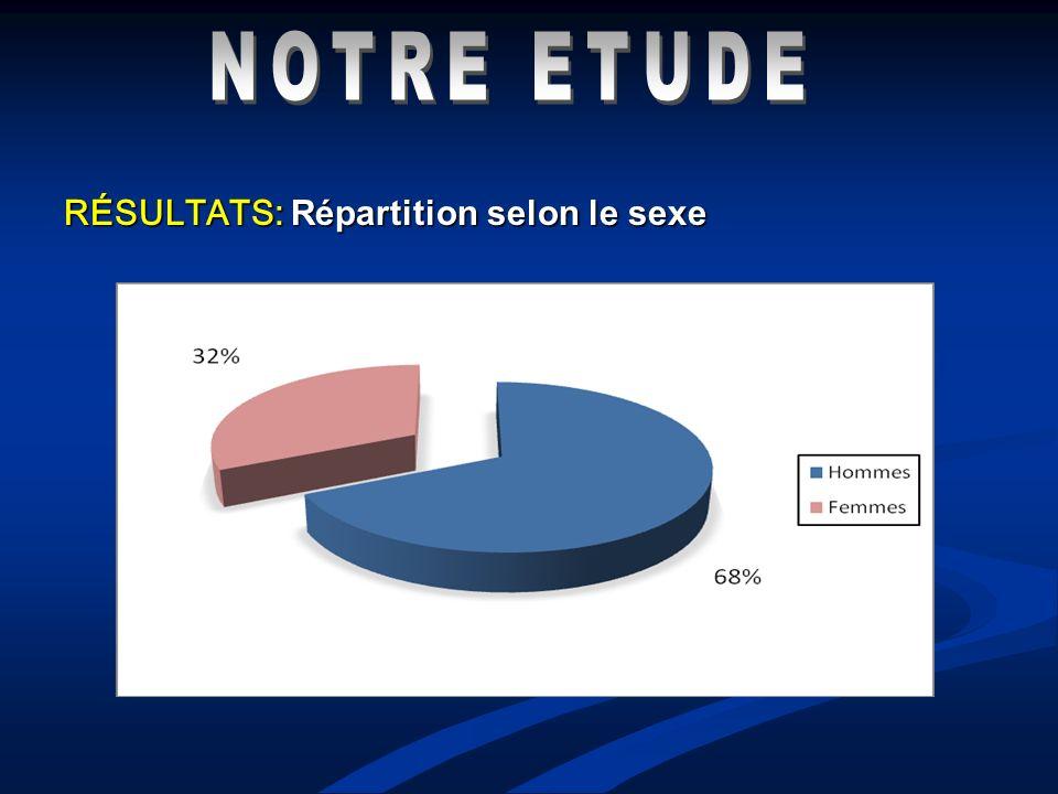 RÉSULTATS: Répartition selon le sexe