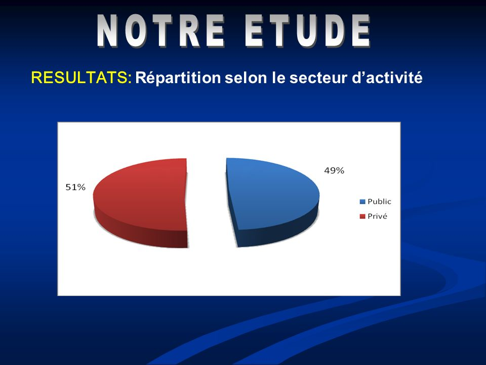 RESULTATS: Répartition selon le secteur dactivité