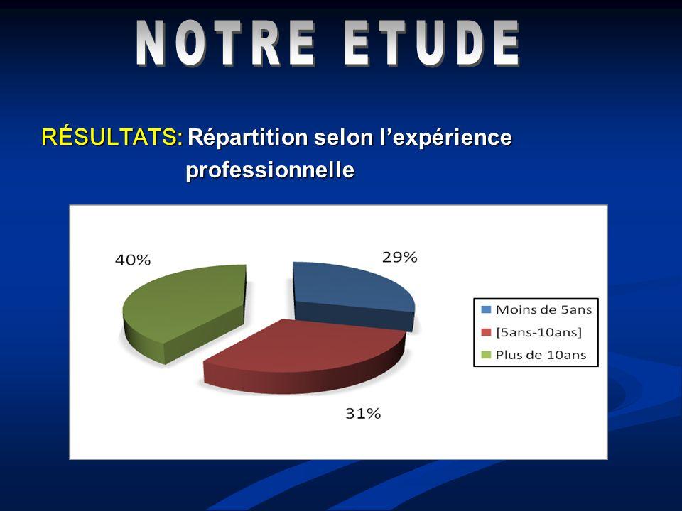 RÉSULTATS: Répartition selon lexpérience professionnelle professionnelle