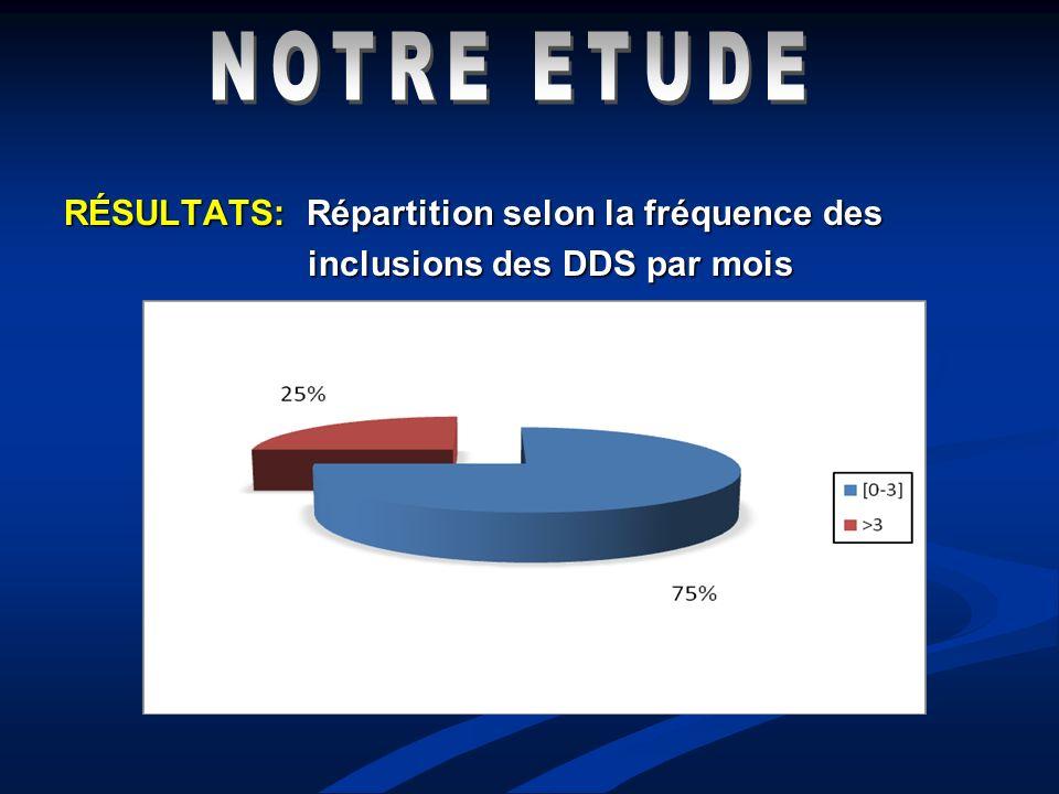 RÉSULTATS: Répartition selon la fréquence des inclusions des DDS par mois inclusions des DDS par mois