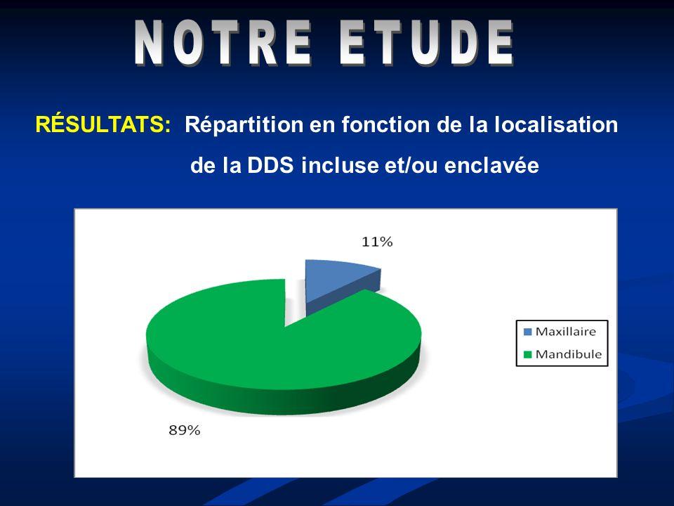 RÉSULTATS: Répartition en fonction de la localisation de la DDS incluse et/ou enclavée