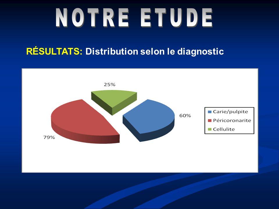 RÉSULTATS: Distribution selon le diagnostic