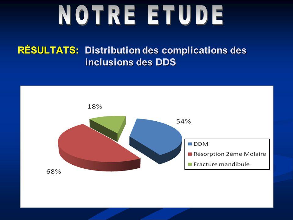 RÉSULTATS: Distribution des complications des inclusions des DDS