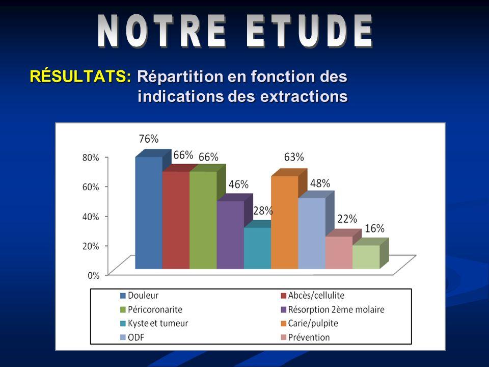 RÉSULTATS: Répartition en fonction des indications des extractions