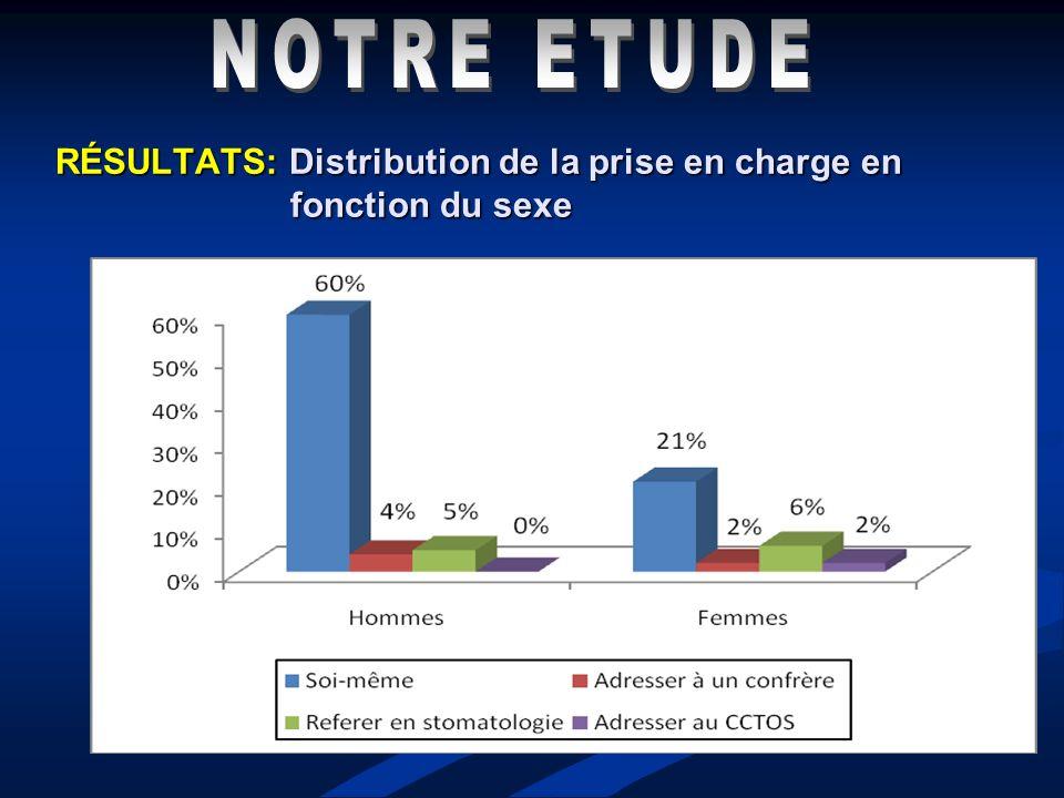 RÉSULTATS: Distribution de la prise en charge en fonction du sexe