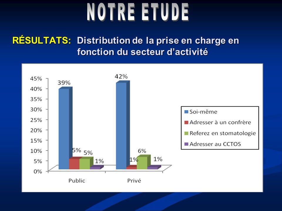 RÉSULTATS: Distribution de la prise en charge en fonction du secteur dactivité