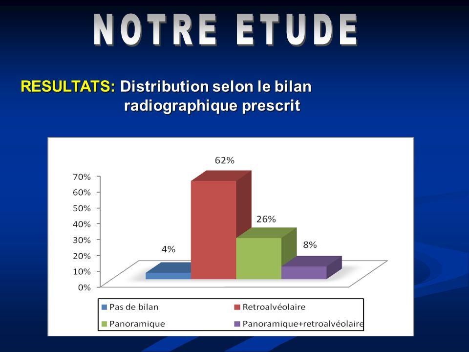 RESULTATS: Distribution selon le bilan radiographique prescrit radiographique prescrit