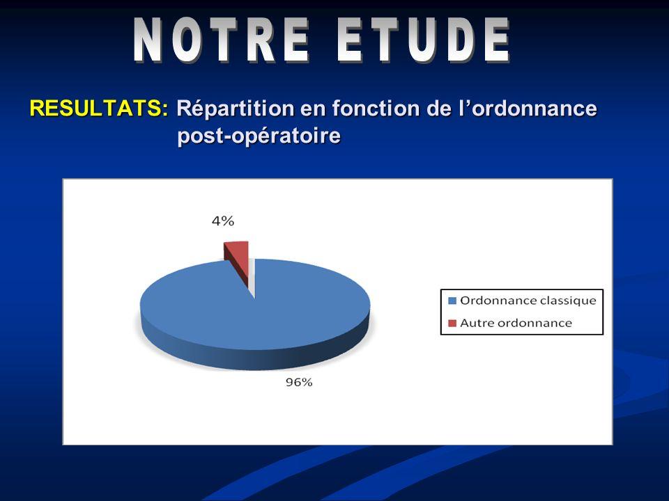 RESULTATS: Répartition en fonction de lordonnance post-opératoire