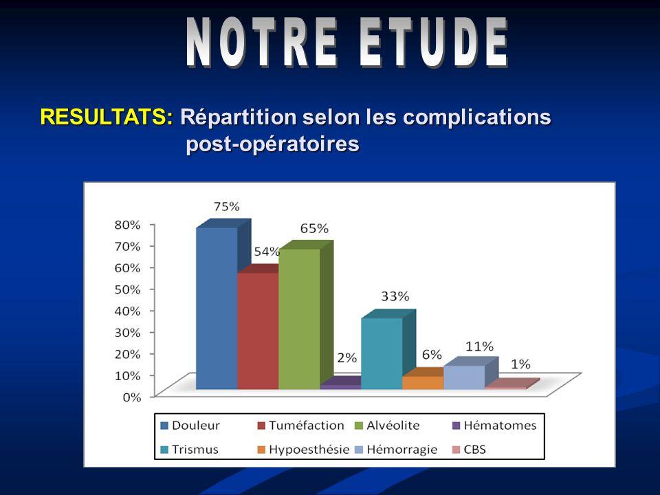 RESULTATS: Répartition selon les complications post-opératoires