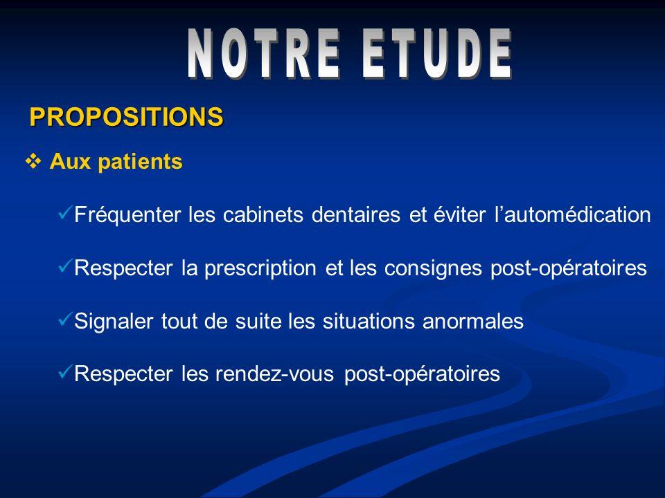 PROPOSITIONS Aux patients Fréquenter les cabinets dentaires et éviter lautomédication Respecter la prescription et les consignes post-opératoires Sign