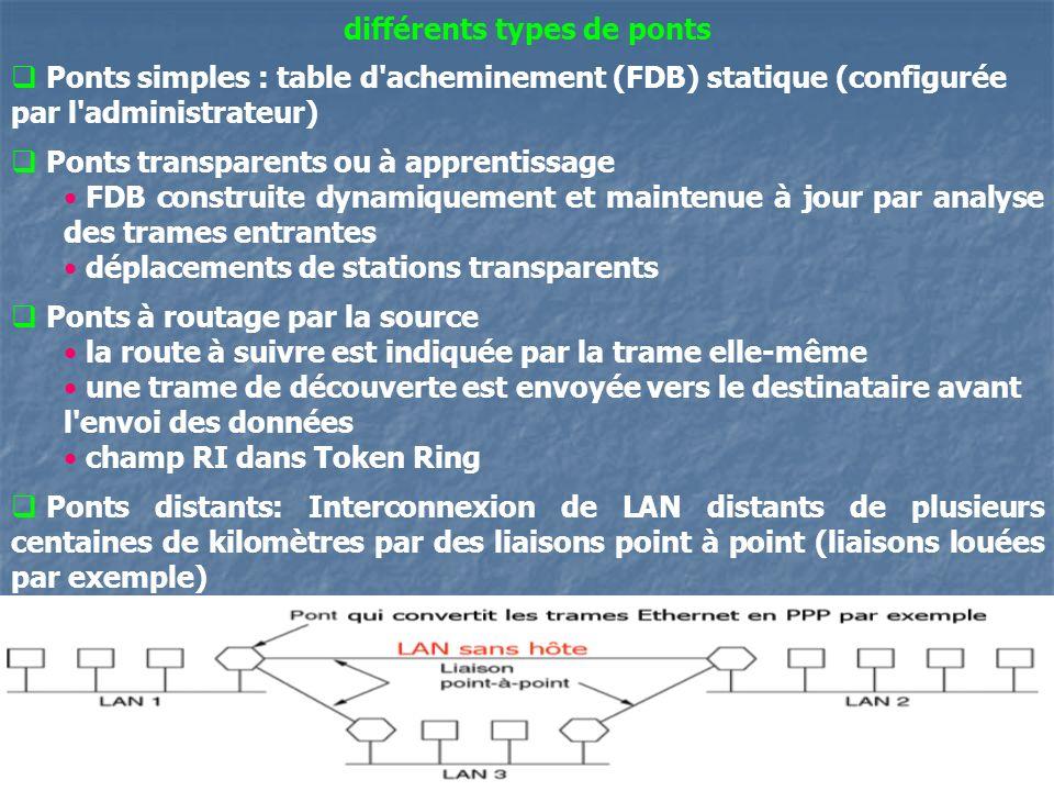 11 différents types de ponts Ponts simples : table d'acheminement (FDB) statique (configurée par l'administrateur) Ponts transparents ou à apprentissa