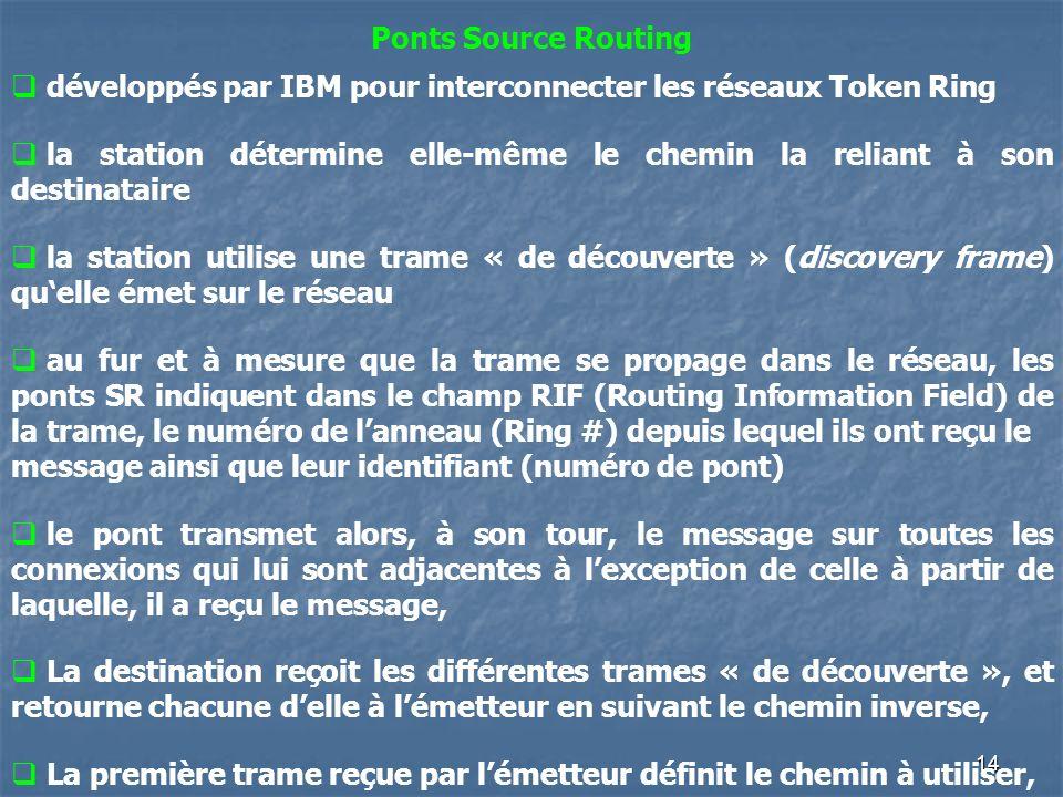 14 Ponts Source Routing développés par IBM pour interconnecter les réseaux Token Ring la station détermine elle-même le chemin la reliant à son destin