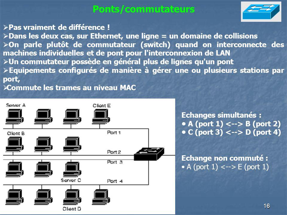 16 Ponts/commutateurs Pas vraiment de différence ! Dans les deux cas, sur Ethernet, une ligne = un domaine de collisions On parle plutôt de commutateu