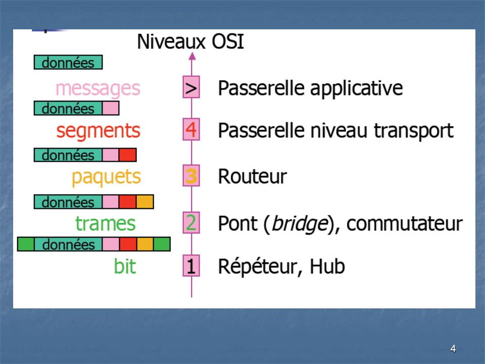 15 Ponts Source Routing