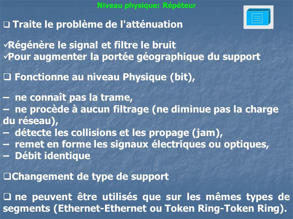 6 Concentrateurs / Hubs Un Hub émule un bus diffusion des messages sur tous les ports détection des collisions (le signal de collision est retransmis à l ensemble des stations) LED de status + test du lien toutes les 8 secondes (En labsence démission, Hub émet une impulsion de test de lien de 100ms ) Liaison Hub/Station ou Hub/Hub en paires torsadées (1 pour l émission, 1 pour la réception) Nombre de niveaux limités par la fenêtre de collision