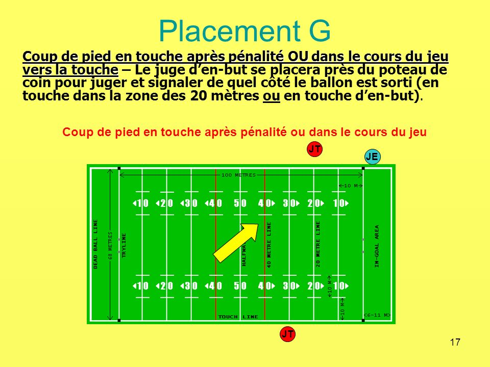 17 Placement G Coup de pied en touche après pénalité ou dans le cours du jeu Coup de pied en touche après pénalité OU dans le cours du jeu vers la tou