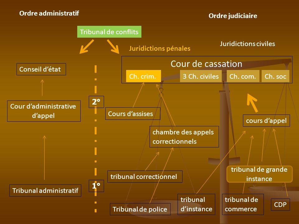 Ordre administratif CDP tribunal de commerce tribunal dinstance cours dappel Ch. socCh. com.3 Ch. civiles Cour de cassation Juridictions civiles chamb
