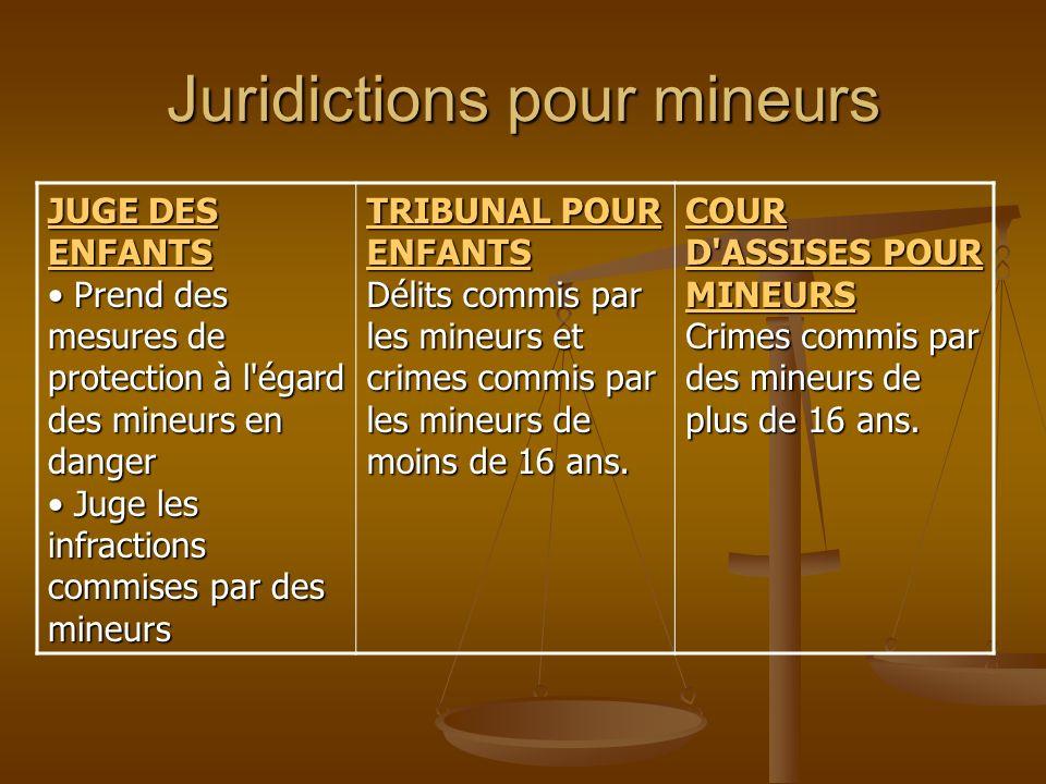 Juridictions pour mineurs JUGE DES ENFANTS JUGE DES ENFANTS Prend des mesures de protection à l'égard des mineurs en danger Juge les infractions commi