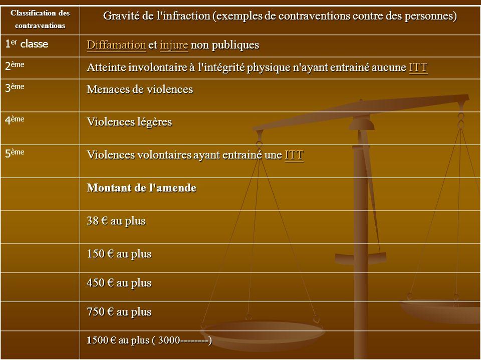 Classification des contraventions Gravité de l'infraction (exemples de contraventions contre des personnes) 1 er classe Diffamation et injure non publ