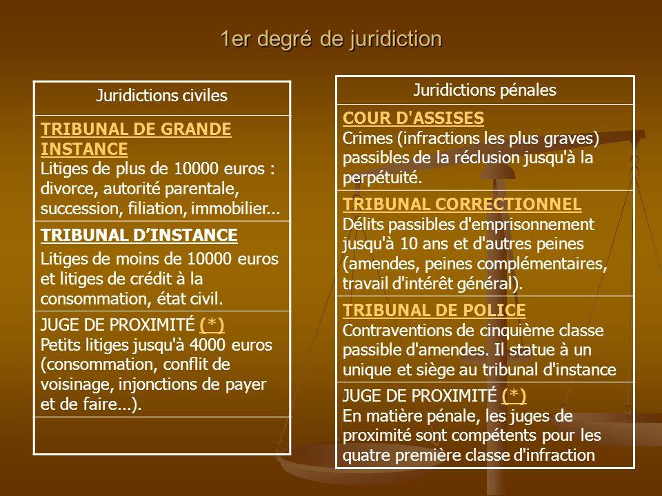 1er degré de juridiction Juridictions civiles TRIBUNAL DE GRANDE INSTANCE TRIBUNAL DE GRANDE INSTANCE Litiges de plus de 10000 euros : divorce, autori