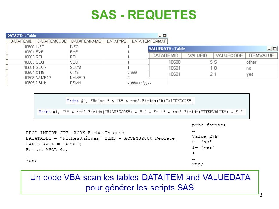9 SAS - REQUETES proc format; … Value EVE 0= 'no' 1= 'yes' ; … run; PROC IMPORT OUT= WORK.FichesUniques DATATABLE =