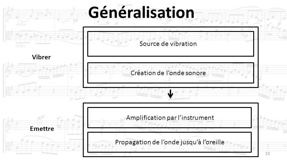 10 Vibrer Emettre Création de londe sonore Source de vibration Amplification par linstrument Propagation de londe jusquà loreille Généralisation