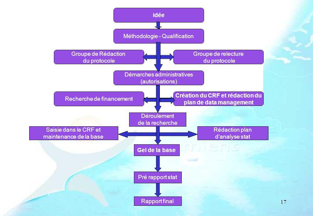 17 Déroulement de la recherche Gel de la base Pré rapport stat Rapport final Rédaction plan danalyse stat Saisie dans le CRF et maintenance de la base