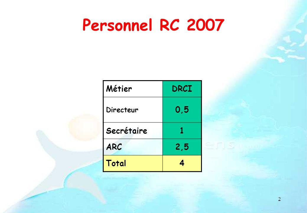 3 Personnel RC 2010 (ETP) MétierDRCIRégionDIRC/CEGEPSIndustrieTotal Coordonnateur 11 Secrétaire1,5 ARC274,513,5 Biostat1 0,351,35 TRC10,5 2,651,514,65 Médecin RC11 Data Manager11 Total5,519,57,501,534 Recrutements 2008-2009